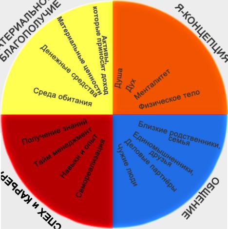 Схема круга жизни Натальи